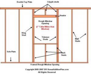 How to frame a window opening.